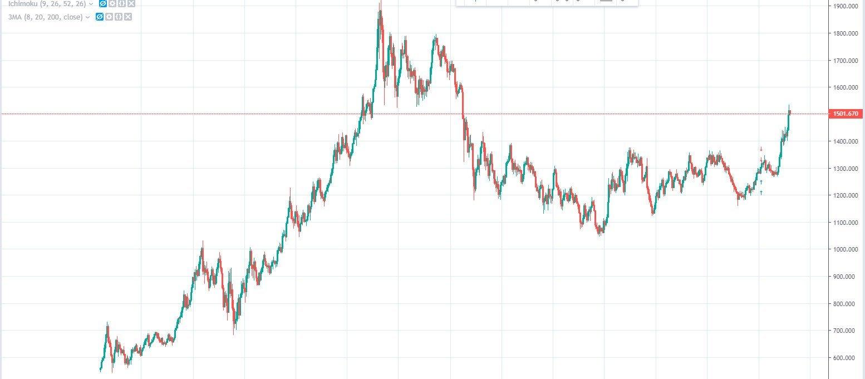 Gráfica semanal de la cotización de la onza de oro respecto al dólar