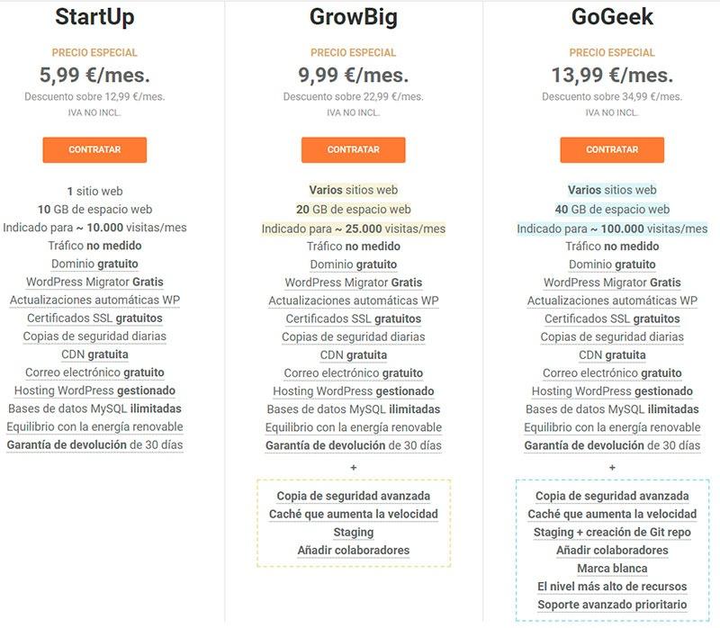 Precios Siteground planes de hosting compartido